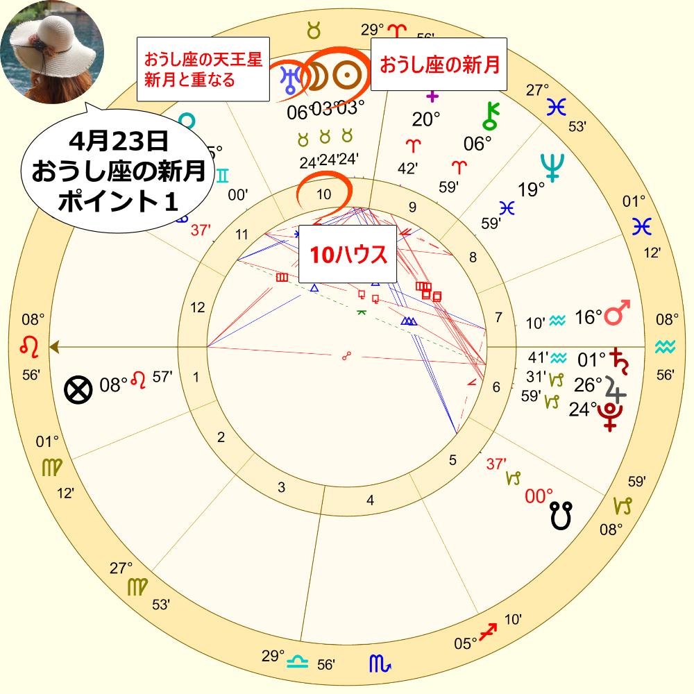 4月23日のおうし座の新月のホロスコープ解説画像1