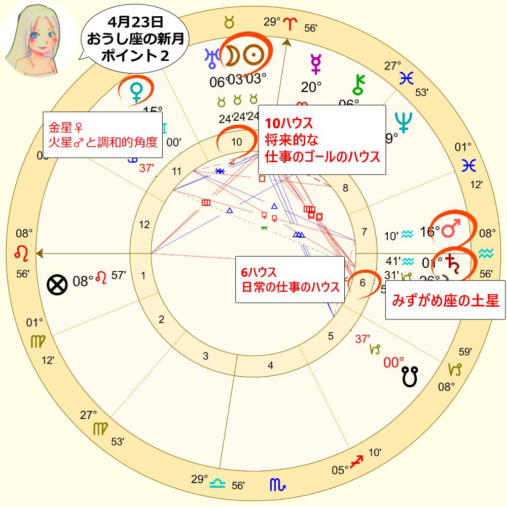4月23日のおうし座の新月のホロスコープ解説画像2