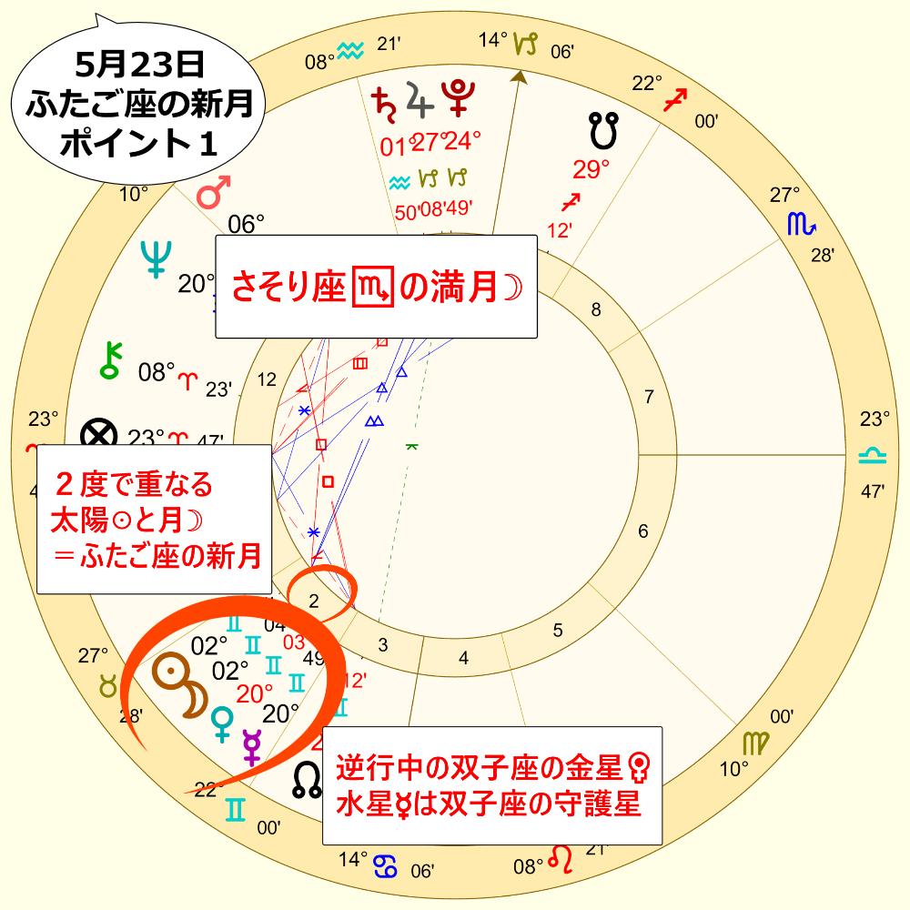 23日のふたご座の新月のホロスコープ解説画像1