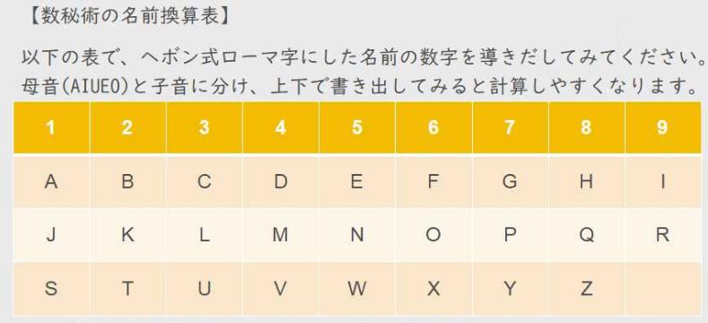 数秘術名前(ローマ字)変換表